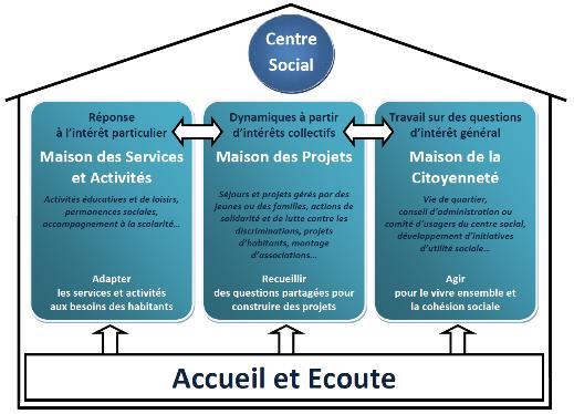 Modele-Centre-Social